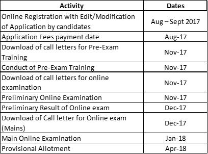 ibps-clerk-dates